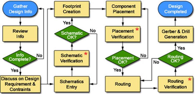Text Box:  Fig 1: PCB Design Process Flow Ref: https://www.wiwo-tech.com/images/pcb-design-flow.jpg